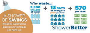 Infographins on HOW TO CONSERVE WATER and WATER SAVING TIPS